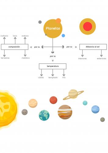 Mapa conceptual (Sistema Solar) Editable
