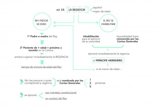 Título II Constitución Española: La Corona