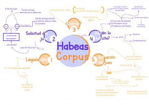 Esquemas sobre Procedimiento Habeas Corpus (Ley 6/1984 24 de mayo)