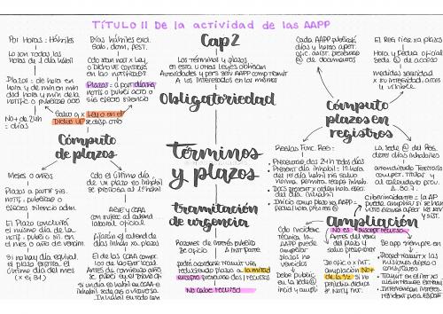 Ley 39/2015 Título II. De la actividad de las AAPP