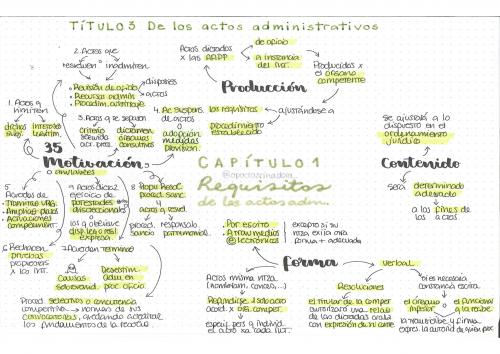 Ley 39/2015 Título III De los actos administrativos en esquemas
